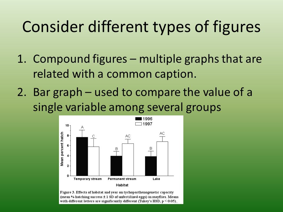 Consider different types of figures 1.Compound figures – multiple graphs that are related with a common caption.