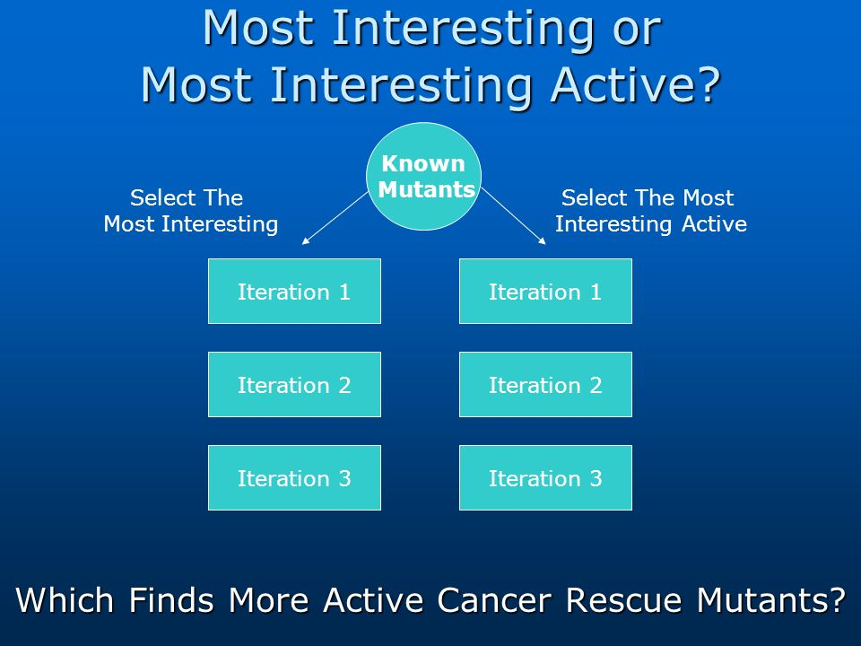 Most Interesting or Most Interesting Active. Which Finds More Active Cancer Rescue Mutants.
