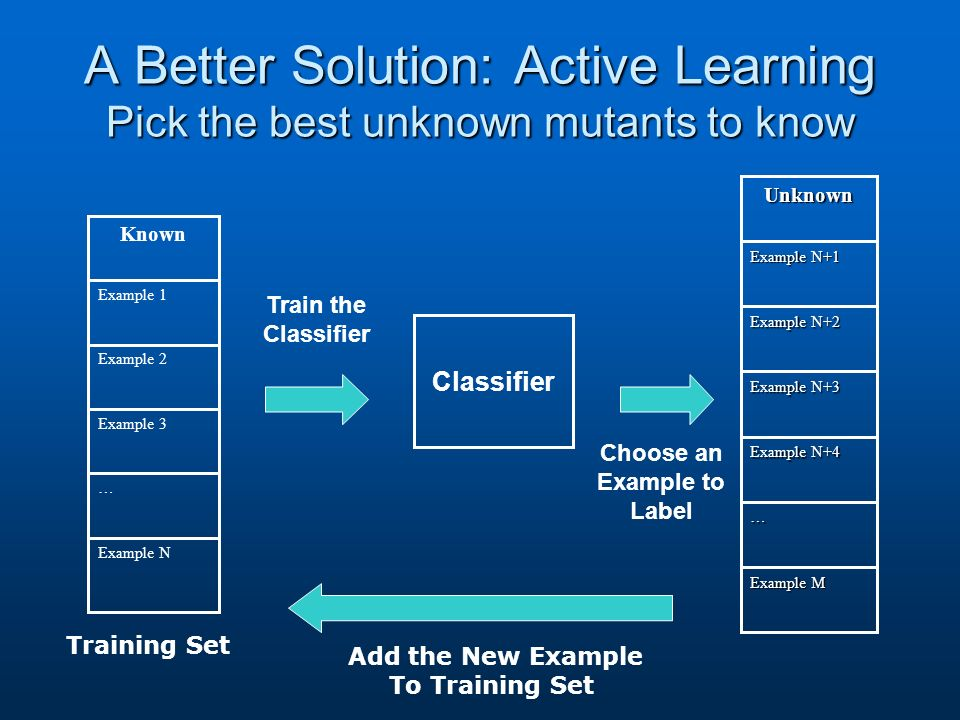 A Better Solution: Active Learning Pick the best unknown mutants to know Example M … Example N+4 Example N+3 Example N+2 Example N+1 Unknown Example N … Example 3 Example 2 Example 1 Known Classifier Train the Classifier Choose an Example to Label Training Set Add the New Example To Training Set
