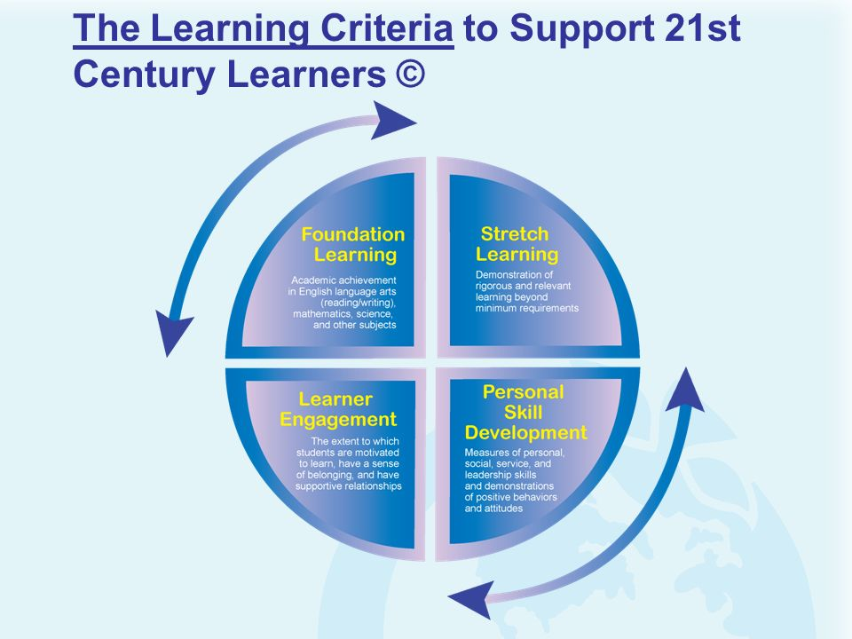 The Learning Criteria to Support 21st Century Learners ©