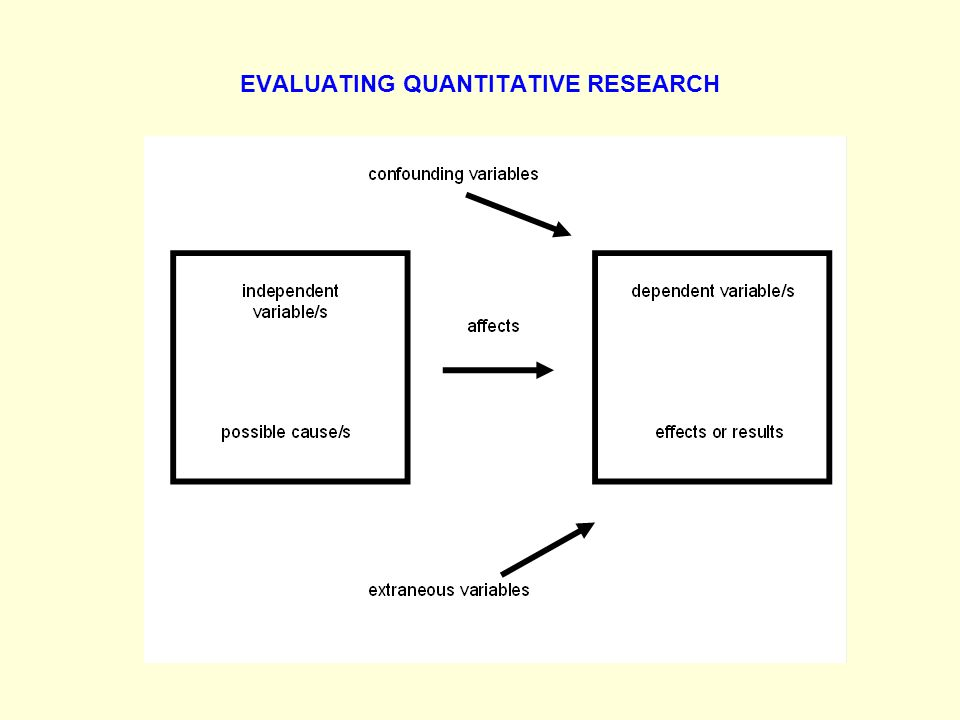EVALUATING QUANTITATIVE RESEARCH