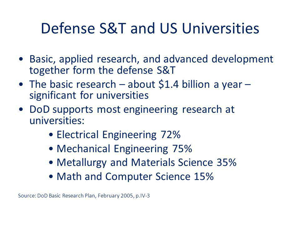 Defense S&T and US Universities Basic, applied research, and advanced development together form the defense S&T The basic research – about $1.4 billion a year – significant for universities DoD supports most engineering research at universities: Electrical Engineering 72% Mechanical Engineering 75% Metallurgy and Materials Science 35% Math and Computer Science 15% Source: DoD Basic Research Plan, February 2005, p.IV-3