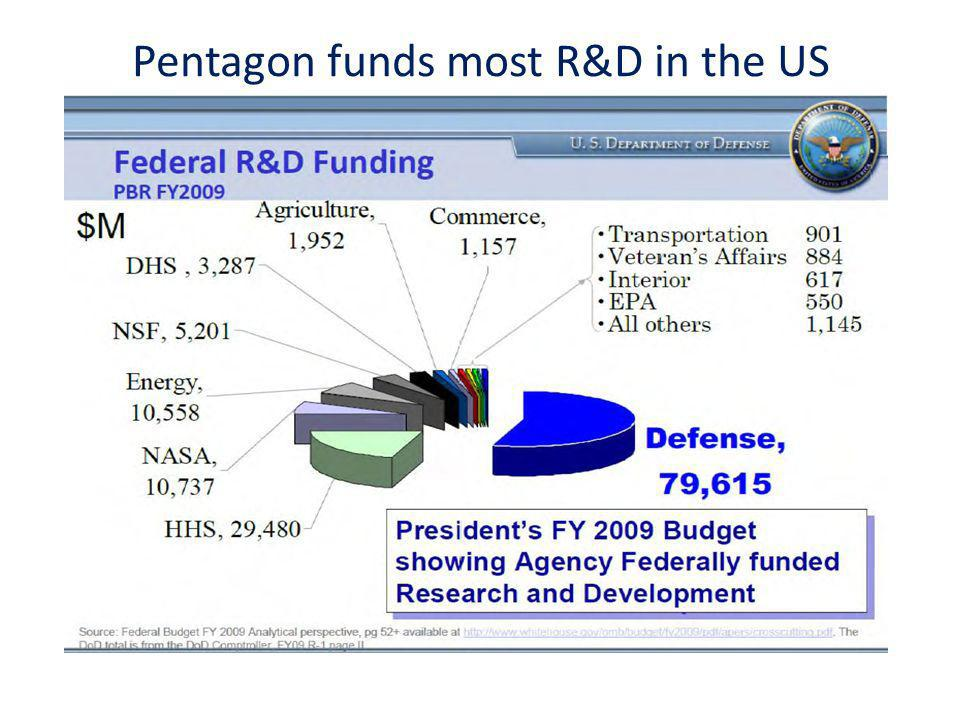 Pentagon funds most R&D in the US