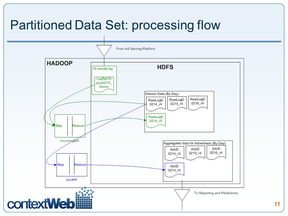 11 Partitioned Data Set: processing flow