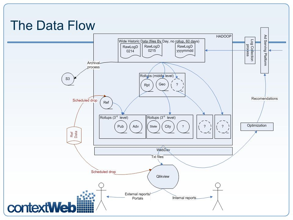 The Data Flow