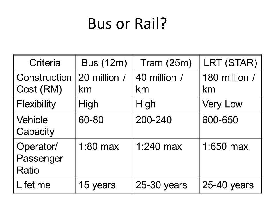 Bus or Rail.