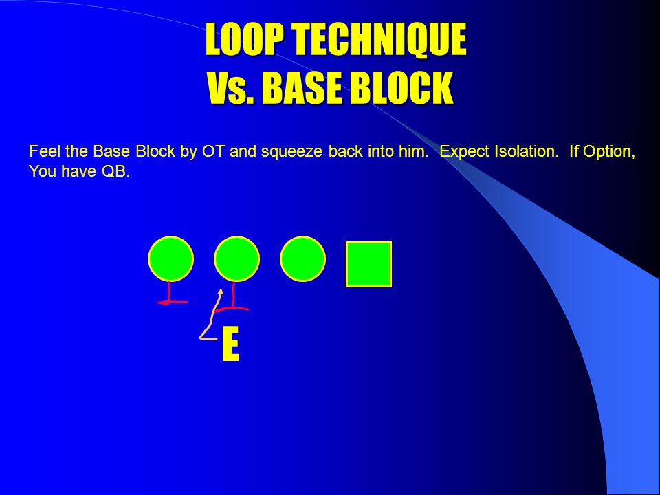 DEFENSIVE END LOOP TECHNIQUE Alignment: 4 Technique KEY: TE Responsibility: Attack and control the C Gap.