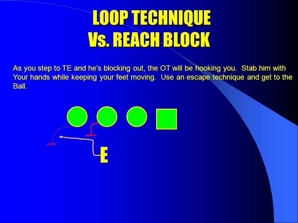 LOOP TECHNIQUE Vs. BASE BLOCK LOOP TECHNIQUE Vs.