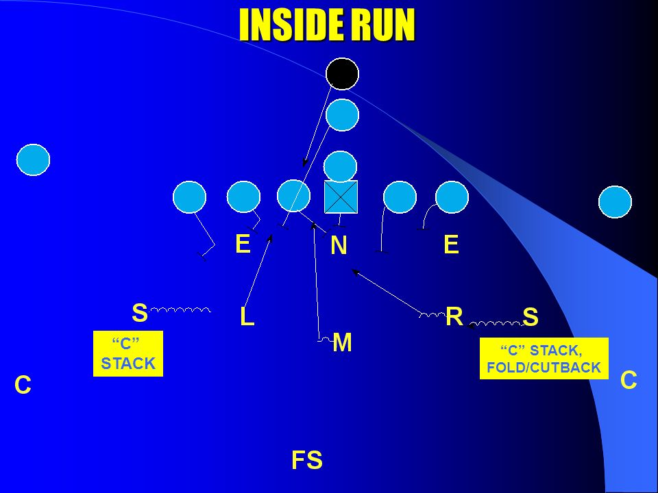 SPUR STIMULUS/RESPONSE STIMULUSRESPONSE Inside Run toC Stack (Bonus Player in the box) Inside Run AwayC Stack – Fold/Cutback Outside Run toForce Outside Run AwayFold, Cutback PassNumbers Drop (flat) Key: BALL (On or Off the L.O.S./Run-Pass) *Bounce 3 times at snap to get read *Bounce 3 times at snap to get read