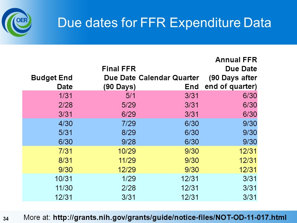 34 Due dates for FFR Expenditure Data More at:   Budget End Date Final FFR Due Date (90 Days) Calendar Quarter End Annual FFR Due Date (90 Days after end of quarter) 1/315/13/316/30 2/285/293/316/30 3/316/293/316/30 4/307/296/309/30 5/318/296/309/30 6/309/286/309/30 7/3110/299/3012/31 8/3111/299/3012/31 9/3012/299/3012/31 10/311/2912/313/31 11/302/2812/313/31 12/313/3112/313/31