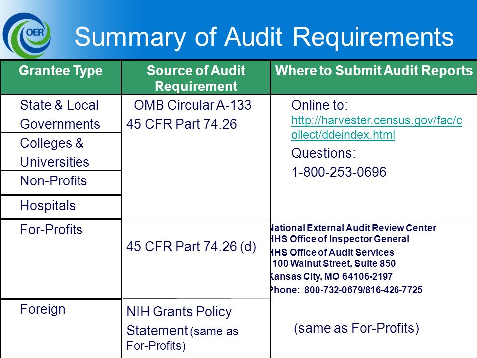 46 Summary of Audit Requirements (same as For-Profits) Foreign For-Profits Hospitals Non-Profits Colleges & Universities Online to:   ollect/ddeindex.html   ollect/ddeindex.html Questions: National External Audit Review Center HHS Office of Inspector General HHS Office of Audit Services 1100 Walnut Street, Suite 850 Kansas City, MO Phone: / OMB Circular A CFR Part CFR Part (d) NIH Grants Policy Statement (same as For-Profits) State & Local Governments Where to Submit Audit ReportsSource of Audit Requirement Grantee Type