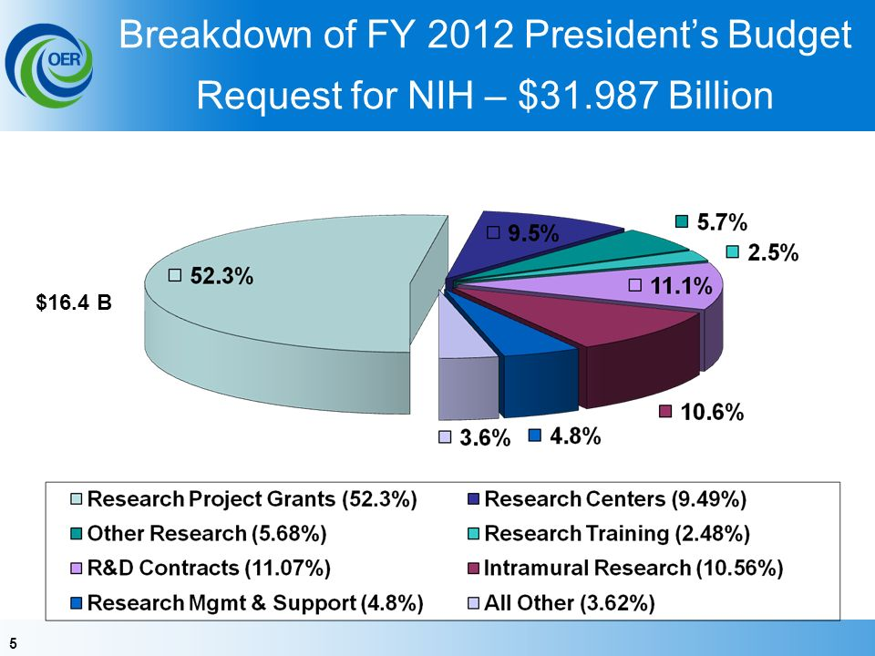 5 Breakdown of FY 2012 Presidents Budget Request for NIH – $ Billion $16.4 B
