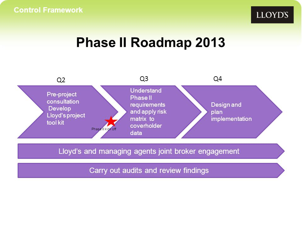 Control Framework Phase II Roadmap 2013 Pre-project consultation Develop Lloyd s project tool kit Understand Phase II requirements and apply risk matrix to coverholder data Design and plan implementation Q2 Q3Q4 Lloyds and managing agents joint broker engagement Carry out audits and review findings Phase II kick off