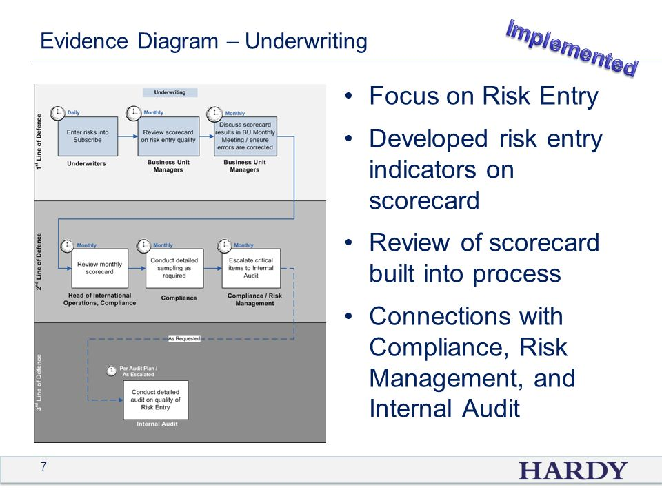 7 Evidence Diagram – Underwriting Focus on Risk Entry Developed risk entry indicators on scorecard Review of scorecard built into process Connections with Compliance, Risk Management, and Internal Audit