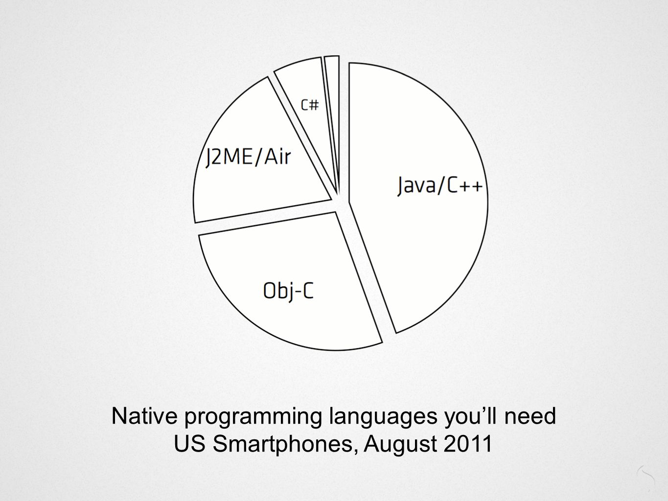 Native programming languages youll need US Smartphones, August 2011