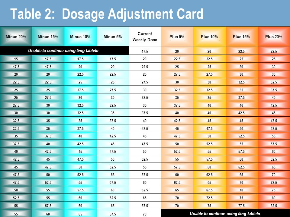 Table 2: Dosage Adjustment Card Minus 20%Minus 15%Minus 10%Minus 5% Current Weekly Dose Plus 5%Plus 10%Plus 15%Plus 20% Unable to continue using 5mg tablets Unable to continue using 5mg tablets