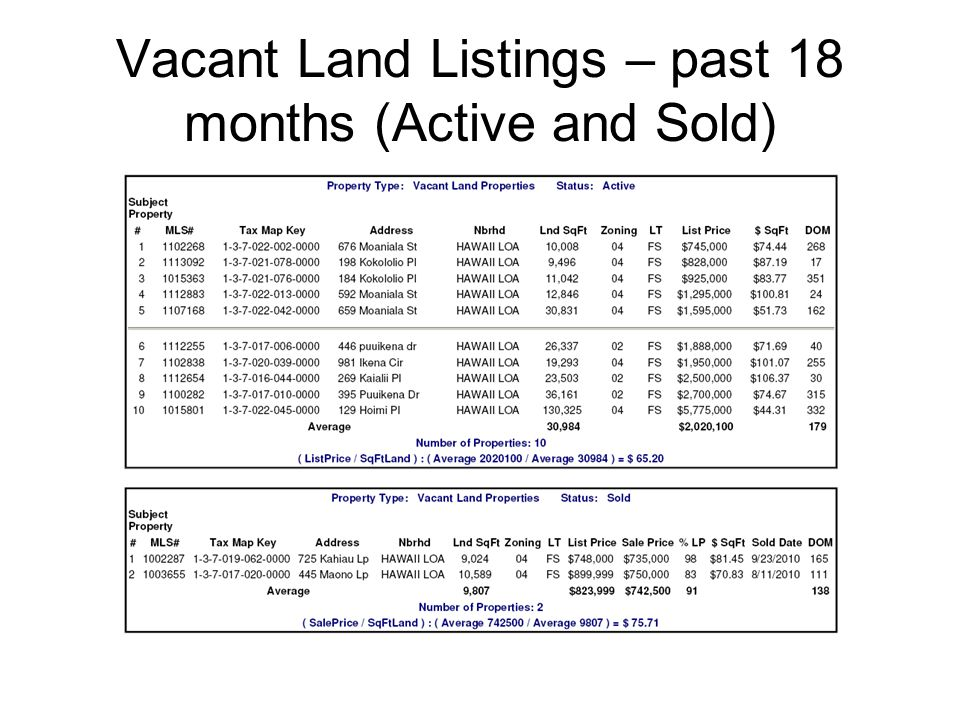 Vacant Land Listings – past 18 months (Active and Sold)