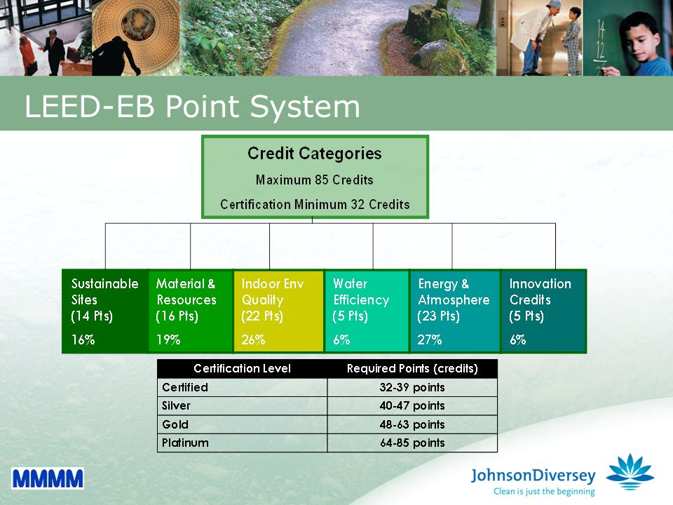 15 LEED-EB Point System