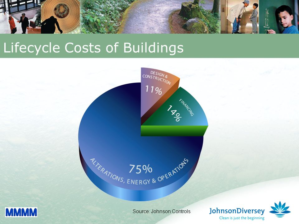 8 Lifecycle Costs of Buildings Source: Johnson Controls