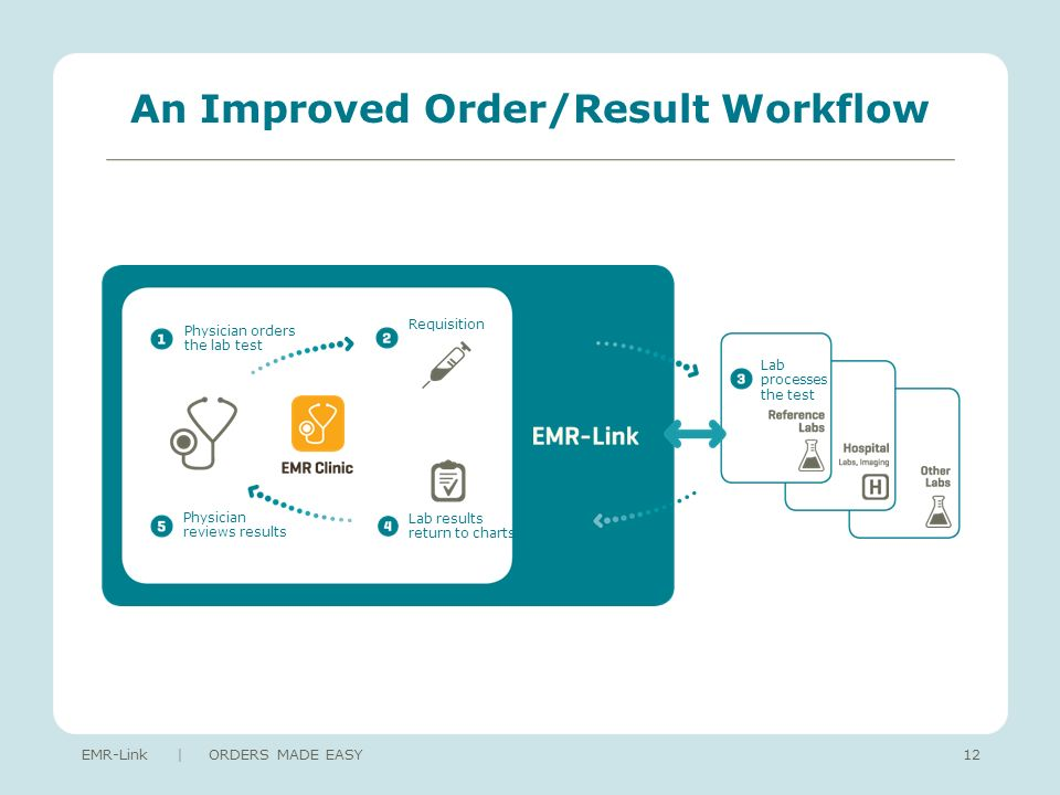 An Improved Order/Result Workflow EMR-Link | ORDERS MADE EASY12 Physician orders the lab test Requisition Physician reviews results Lab results return to charts Lab processes the test