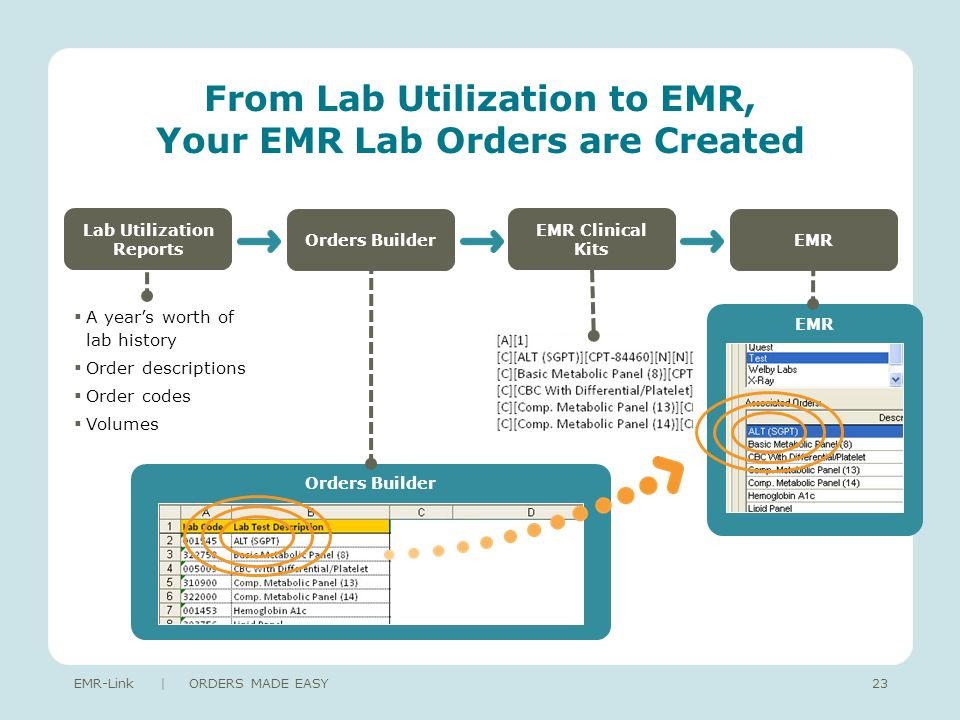 From Lab Utilization to EMR, Your EMR Lab Orders are Created EMR-Link | ORDERS MADE EASY23 Lab Utilization Reports Orders BuilderEMR EMR Clinical Kits Orders Builder A years worth of lab history Order descriptions Order codes Volumes EMR