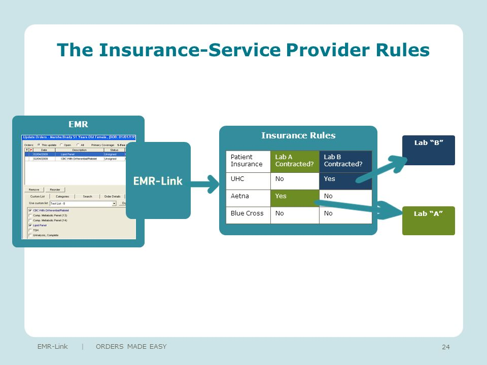 24 The Insurance-Service Provider Rules EMR-Link | ORDERS MADE EASY EMR Insurance Rules Patient Insurance Lab A Contracted.
