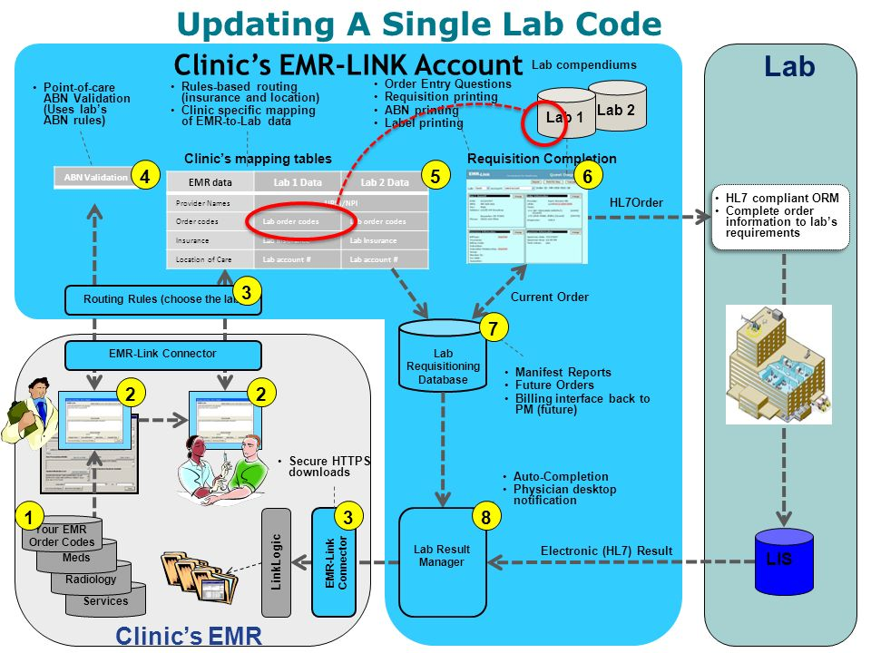 Clinics EMR-LINK Account Services Updating A Single Lab Code Lab Clinics EMR LinkLogic Order Entry Questions Requisition printing ABN printing Label printing Radiology Meds Lab Requisitioning Database Rules-based routing (insurance and location) Clinic specific mapping of EMR-to-Lab data Point-of-care ABN Validation (Uses labs ABN rules) Manifest Reports Future Orders Billing interface back to PM (future) Auto-Completion Physician desktop notification Clinics mapping tablesRequisition Completion LIS ABN Validation HL7Order HL7 compliant ORM Complete order information to labs requirements HL7 compliant ORM Complete order information to labs requirements EMR-Link Connector Electronic (HL7) Result Lab Result Manager Secure HTTPS downloads EMR-Link Connector EMR dataLab 1 DataLab 2 Data Provider NamesUPIN/NPI Order codesLab order codes InsuranceLab Insurance Location of CareLab account # Routing Rules (choose the lab) 5 Your EMR Order Codes 1 Lab 2 Lab 1 Lab compendiums Current Order 3