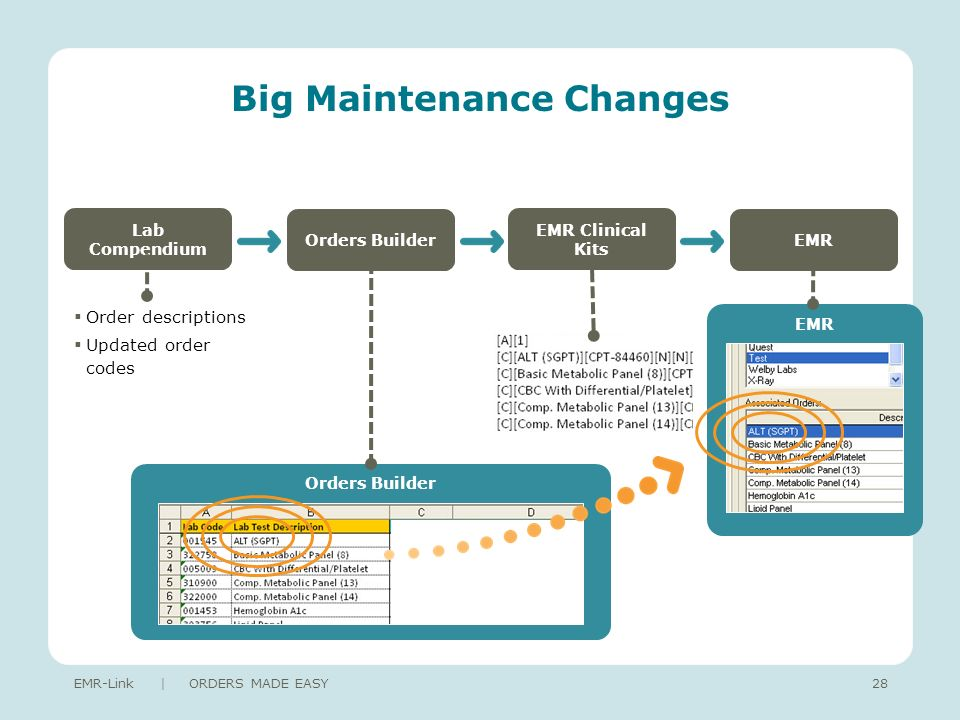 Big Maintenance Changes EMR-Link | ORDERS MADE EASY28 Lab Compendium Orders BuilderEMR EMR Clinical Kits Orders Builder Order descriptions Updated order codes EMR