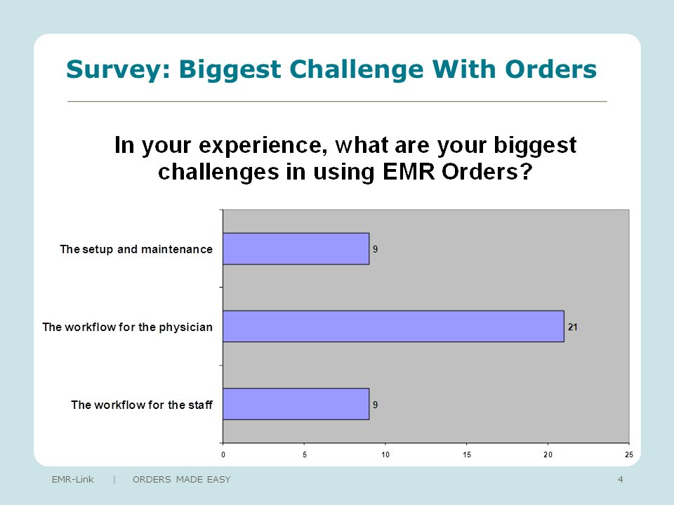 Survey: Biggest Challenge With Orders EMR-Link | ORDERS MADE EASY4