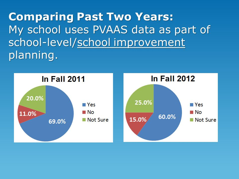 Comparing Past Two Years: My school uses PVAAS data as part of school-level/school improvement planning.