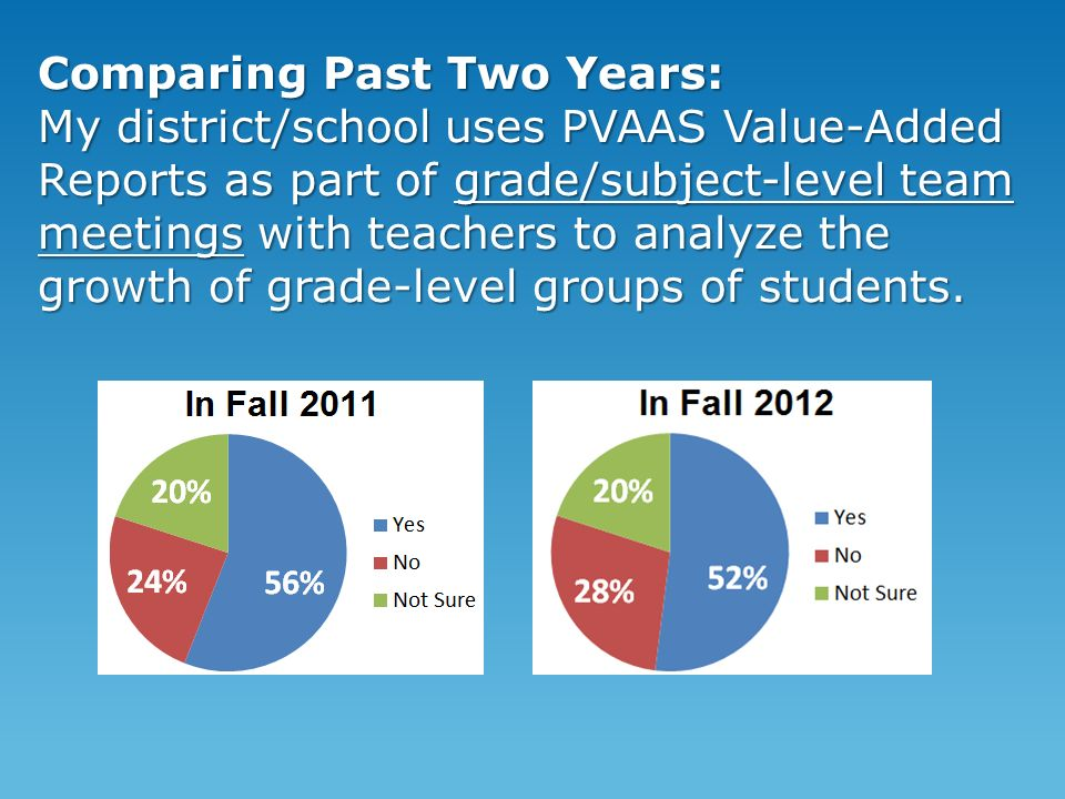 Comparing Past Two Years: My district/school uses PVAAS Value-Added Reports as part of grade/subject-level team meetings with teachers to analyze the growth of grade-level groups of students.