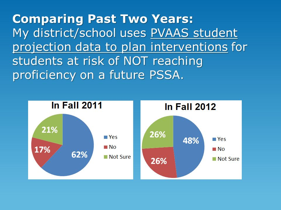 Comparing Past Two Years: My district/school uses PVAAS student projection data to plan interventions for students at risk of NOT reaching proficiency on a future PSSA.