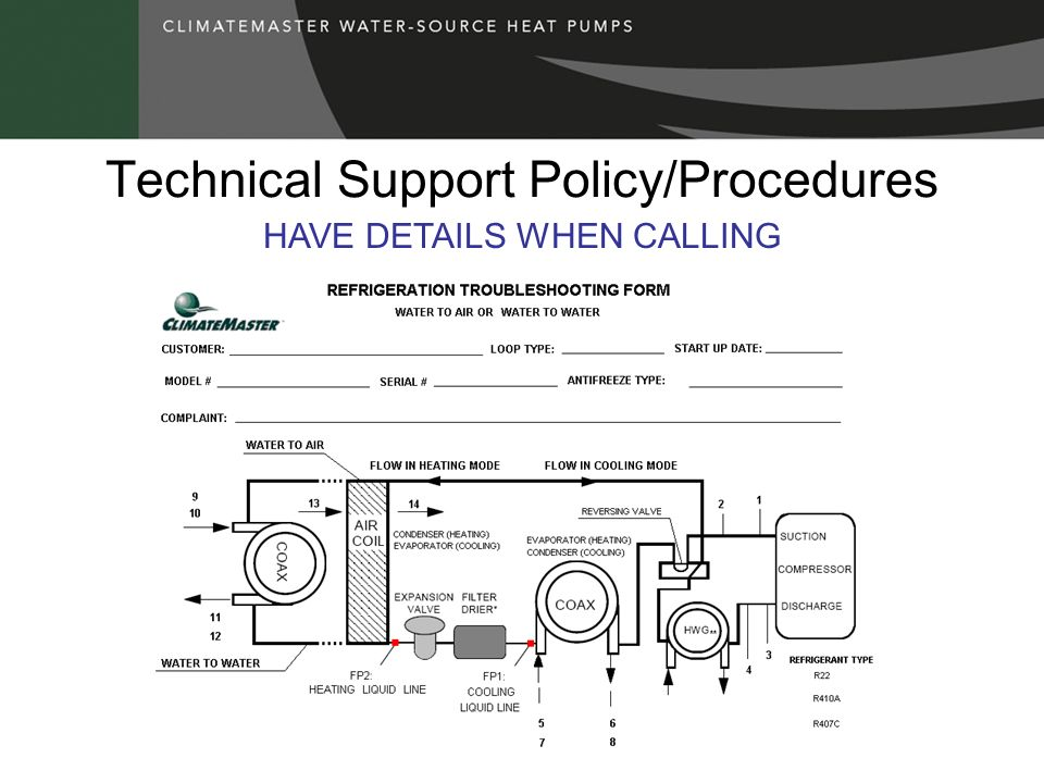 Technical Support Policy/Procedures HAVE DETAILS WHEN CALLING