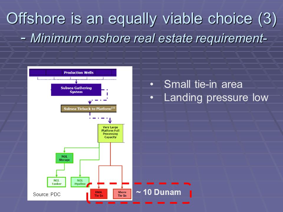 Small tie-in area Landing pressure low Offshore is an equally viable choice (3) - Minimum onshore real estate requirement- Source: PDC ~ 10 Dunam