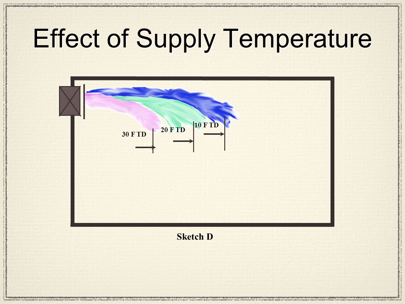 Sketch D 30 F TD 20 F TD 10 F TD Effect of Supply Temperature