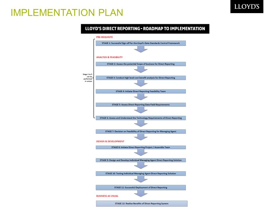 12 IMPLEMENTATION PLAN