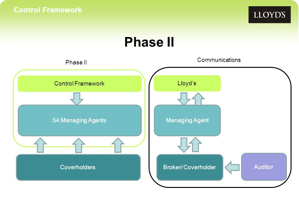 Control Framework Phase II Control Framework 54 Managing Agents Coverholders Lloyds Managing Agent Auditor Communications Broker/ Coverholder Phase II