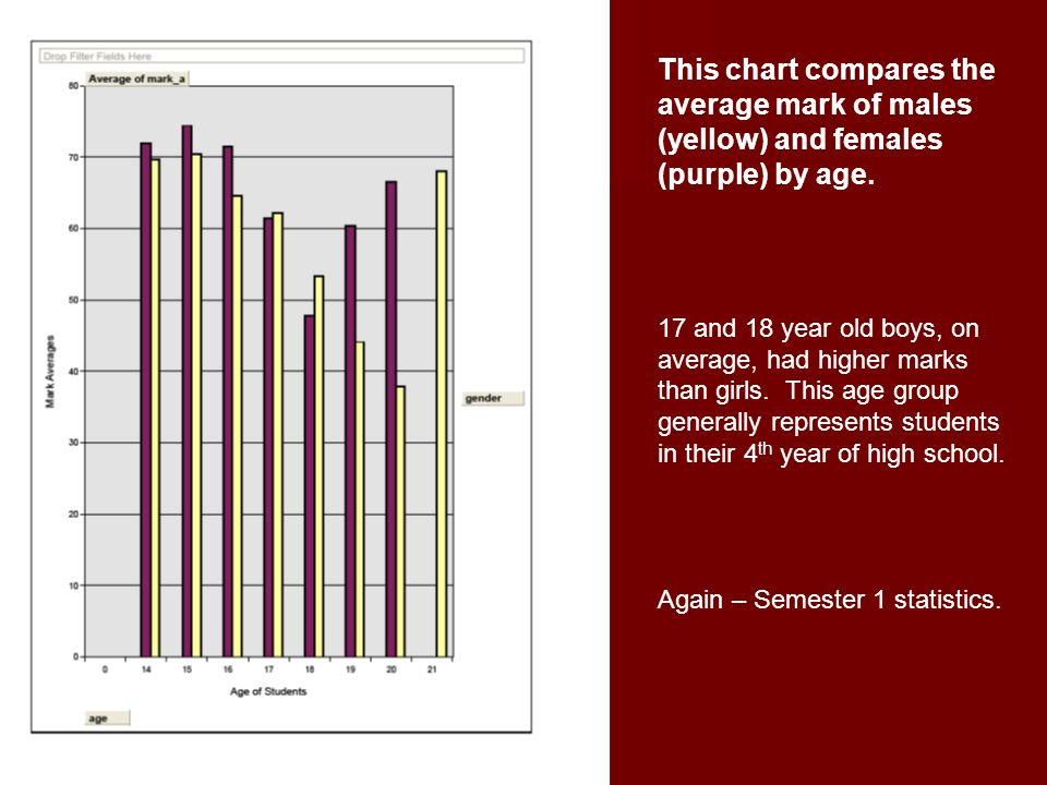 This chart compares the average mark of males (yellow) and females (purple) by age.