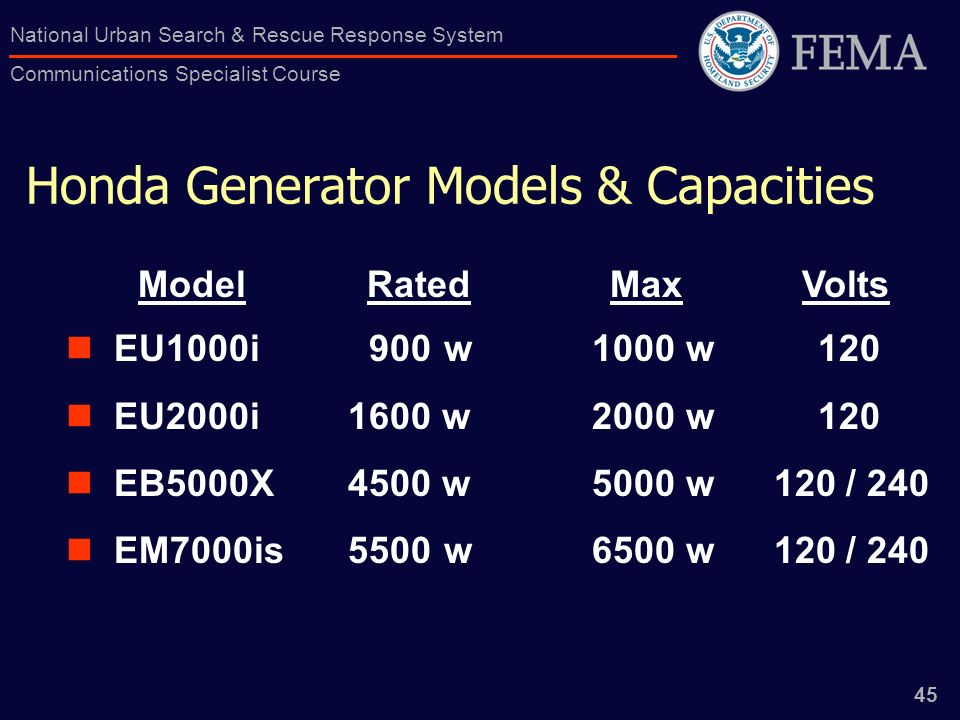45 National Urban Search & Rescue Response System Communications Specialist Course Honda Generator Models & Capacities EU1000i EU2000i EB5000X EM7000is 900 w 1000 w w 2000 w w 5000 w 120 / w 6500 w 120 / 240 Rated Max VoltsModel