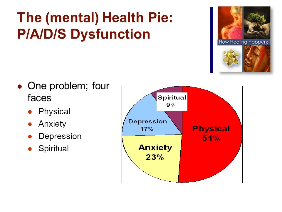 The (mental) Health Pie: P/A/D/S Dysfunction One problem; four faces Physical Anxiety Depression Spiritual