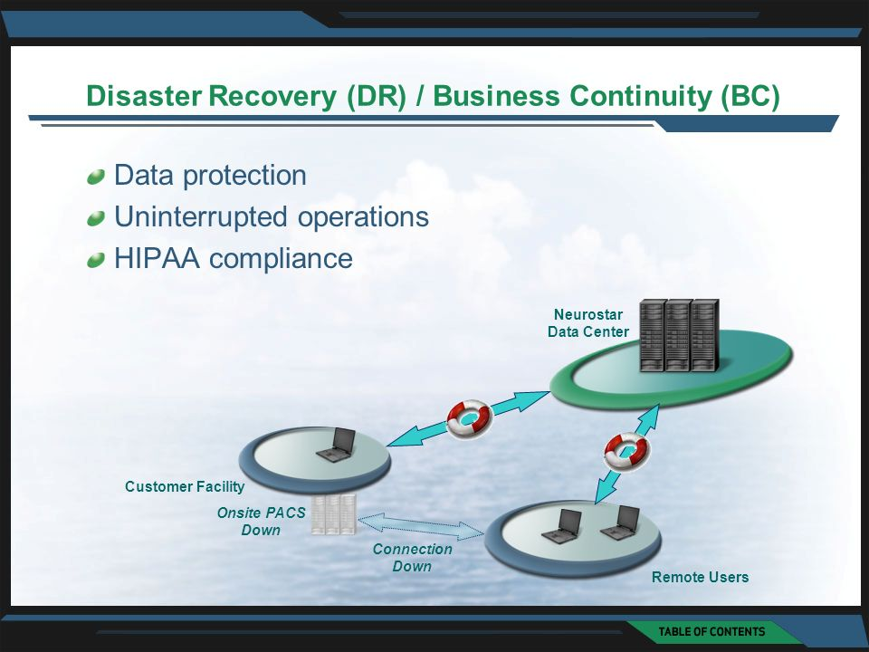 Disaster Recovery (DR) / Business Continuity (BC) Data protection Uninterrupted operations HIPAA compliance Neurostar Data Center Customer Facility Onsite PACS Down Connection Down Remote Users