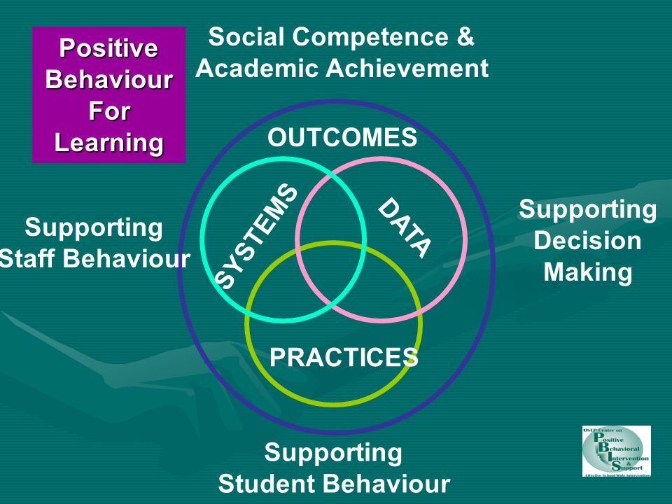 SYSTEMS PRACTICES DATA Supporting Staff Behaviour Supporting Decision Making Supporting Student Behaviour PositiveBehaviour For Learning OUTCOMES Social Competence & Academic Achievement