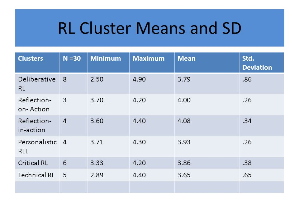 RL Cluster Means and SD ClustersN =30MinimumMaximumMeanStd.