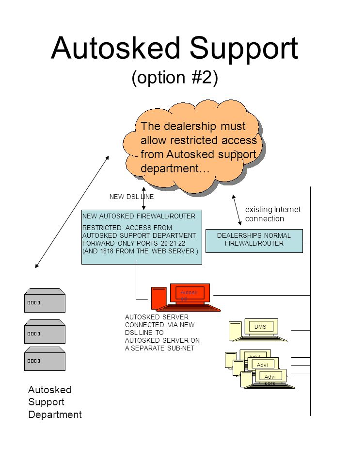 Autosked Support (option #2) Autosk ed Autosked Support Department DEALERSHIPS NORMAL FIREWALL/ROUTER The dealership must allow restricted access from Autosked support department… DMS Advi sors existing Internet connection NEW AUTOSKED FIREWALL/ROUTER RESTRICTED ACCESS FROM AUTOSKED SUPPORT DEPARTMENT FORWARD ONLY PORTS 20-21-22 (AND 1818 FROM THE WEB SERVER ) AUTOSKED SERVER CONNECTED VIA NEW DSL LINE TO AUTOSKED SERVER ON A SEPARATE SUB-NET NEW DSL LINE