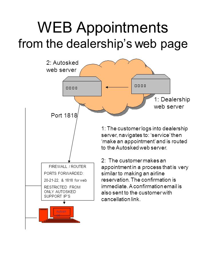 WEB Appointments from the dealerships web page Autosk ed 1: Dealership web server 2: Autosked web server 1: The customer logs into dealership server, navigates to: service then make an appointment and is routed to the Autosked web server.