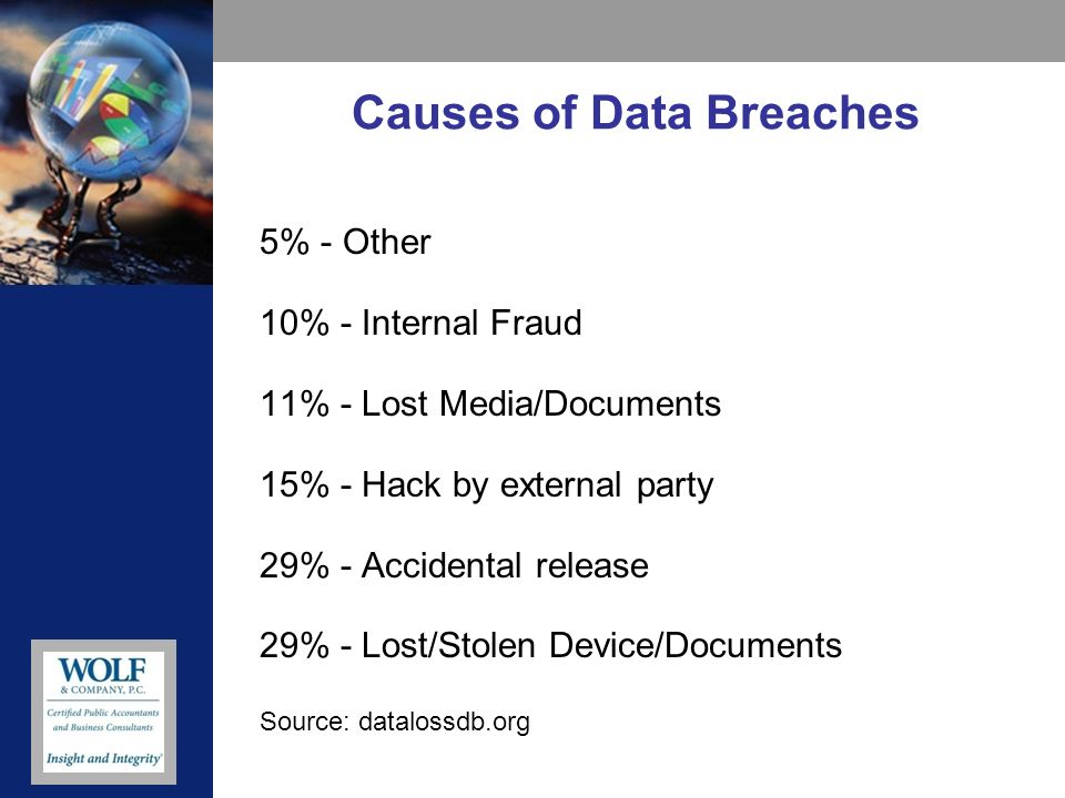 Causes of Data Breaches 5% - Other 10% - Internal Fraud 11% - Lost Media/Documents 15% - Hack by external party 29% - Accidental release 29% - Lost/Stolen Device/Documents Source: datalossdb.org