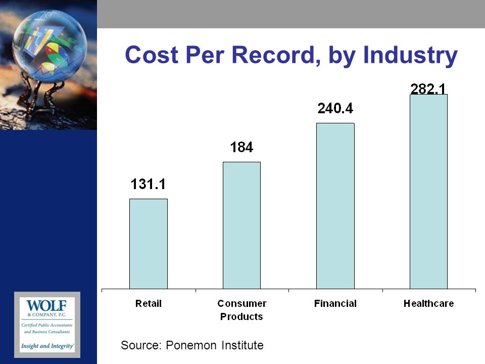 Cost Per Record, by Industry Source: Ponemon Institute