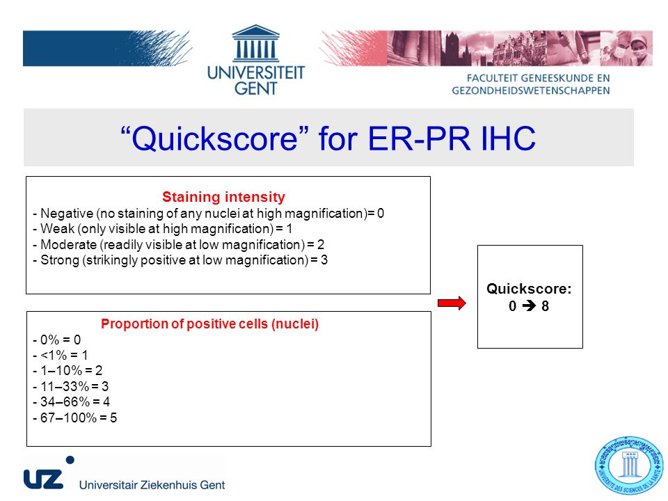 Quickscore for ER-PR IHC Staining intensity - Negative (no staining of any nuclei at high magnification)= 0 - Weak (only visible at high magnification) = 1 - Moderate (readily visible at low magnification) = 2 - Strong (strikingly positive at low magnification) = 3 Proportion of positive cells (nuclei) - 0% = 0 - <1% = 1 - 1–10% = 2 - 11–33% = 3 - 34–66% = 4 - 67–100% = 5 Quickscore: 0 8