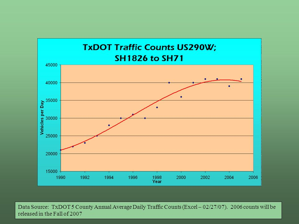Data Source: TxDOT 5 County Annual Average Daily Traffic Counts (Excel – 02/27/07).