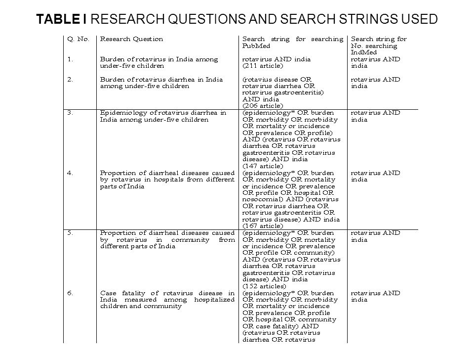 TABLE I RESEARCH QUESTIONS AND SEARCH STRINGS USED